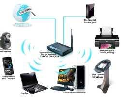 Как увеличить уровень сигнала wifi роутера