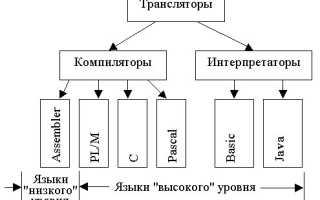 Виды трансляторов языков программирования