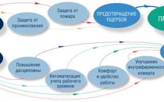 Control access ru