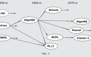 Эволюция и классификация языков программирования