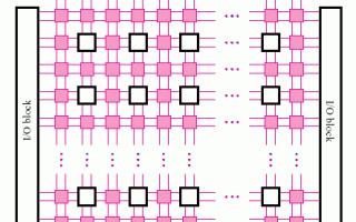 Программируемая вентильная матрица