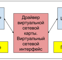 Виртуальный интерфейс linux