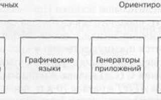 Языки программирования 4 поколения