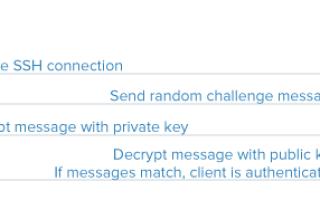 Linux generate ssh key