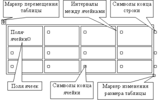 Алгоритм создания таблицы в word
