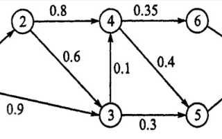 Транспортная задача линейного программирования онлайн