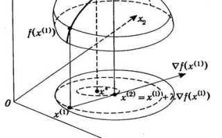 Градиентные методы решения задач нелинейного программирования