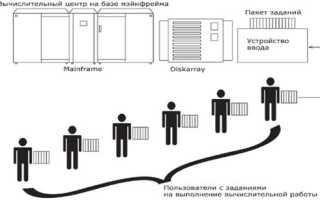 Мультипрограммирование в системах разделения времени