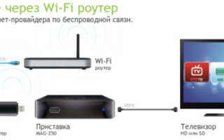 Смарт телевизор не подключается к wifi