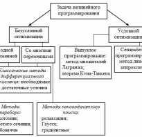 Методы решения задач нелинейного программирования